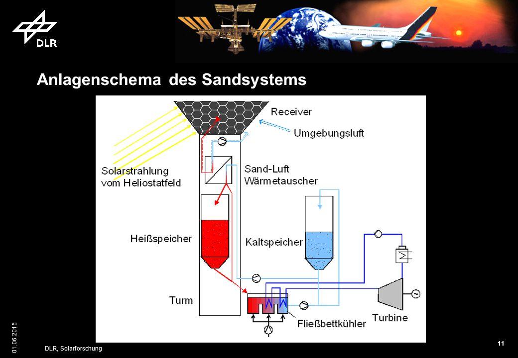 11 01.06.2015 DLR, Solarforschung Anlagenschema des Sandsystems