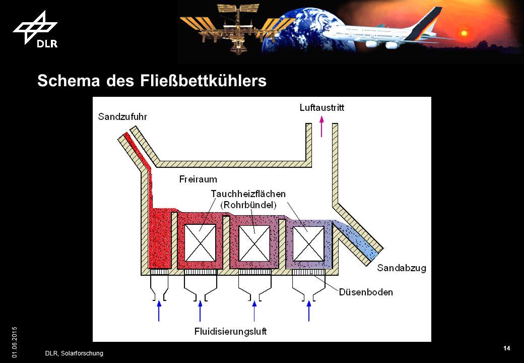 14 01.06.2015 DLR, Solarforschung Schema des Fließbettkühlers