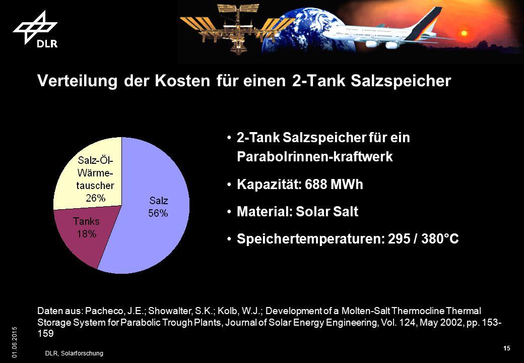 15 01.06.2015 DLR, Solarforschung Verteilung der Kosten für einen 2-Tank Salzspeicher 2-Tank Salzspeicher für ein Parabolrinnen-kraftwerk Kapazität: 6