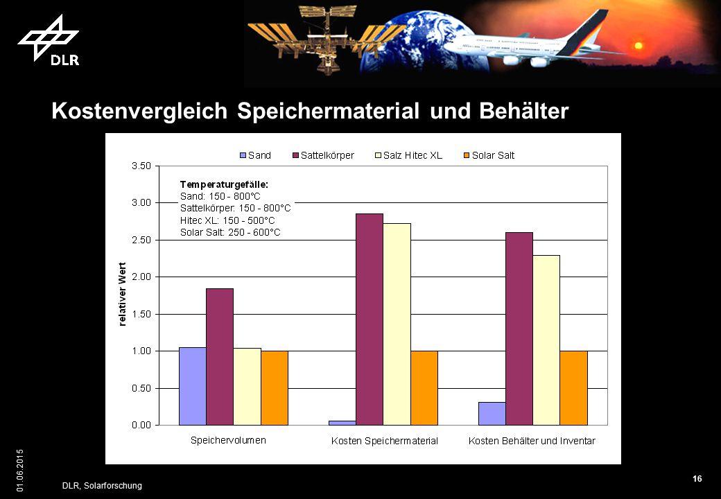 16 01.06.2015 DLR, Solarforschung Kostenvergleich Speichermaterial und Behälter