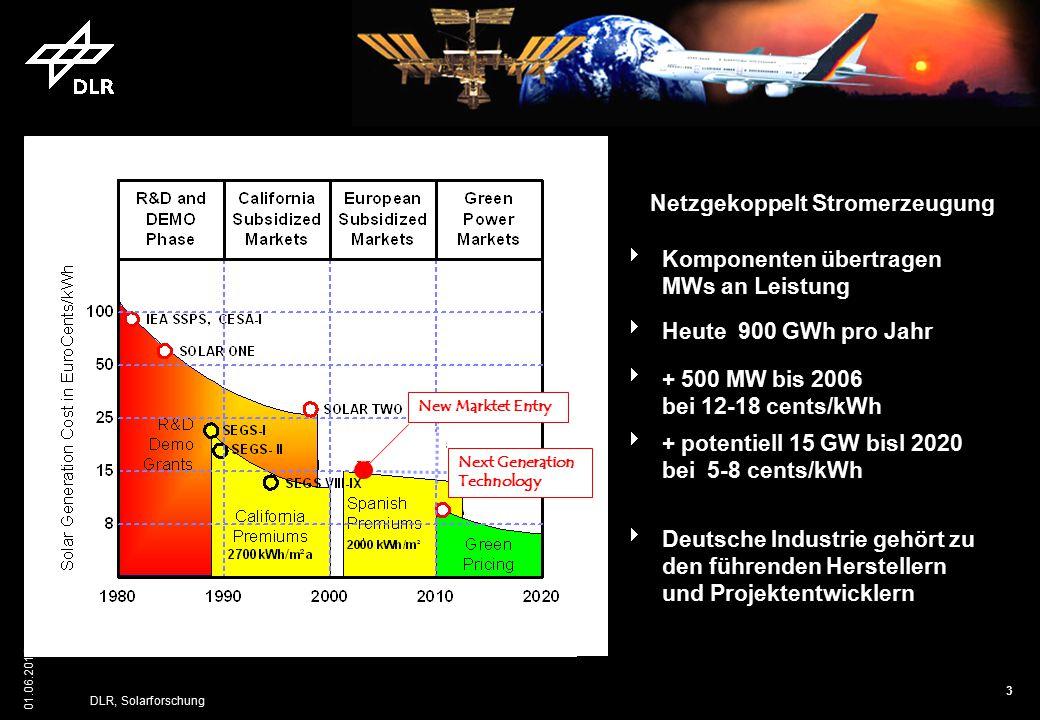 3 01.06.2015 DLR, Solarforschung Parabolic TroughPower Tower  Komponenten übertragen MWs an Leistung  Deutsche Industrie gehört zu den führenden Her