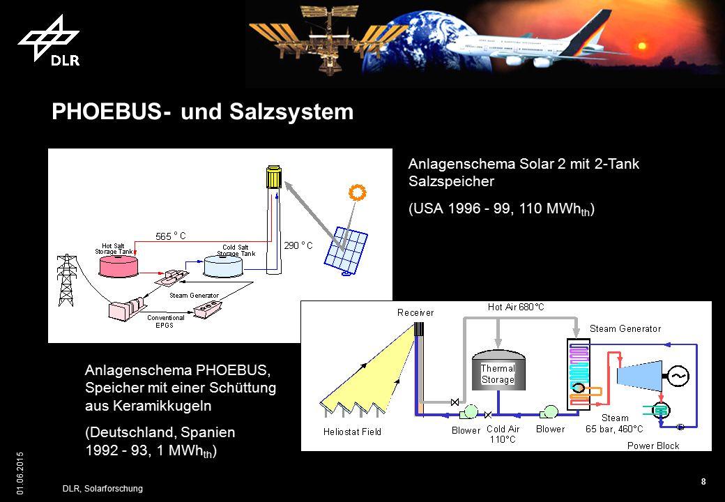 8 01.06.2015 DLR, Solarforschung PHOEBUS- und Salzsystem Anlagenschema Solar 2 mit 2-Tank Salzspeicher (USA 1996 - 99, 110 MWh th ) Anlagenschema PHOE