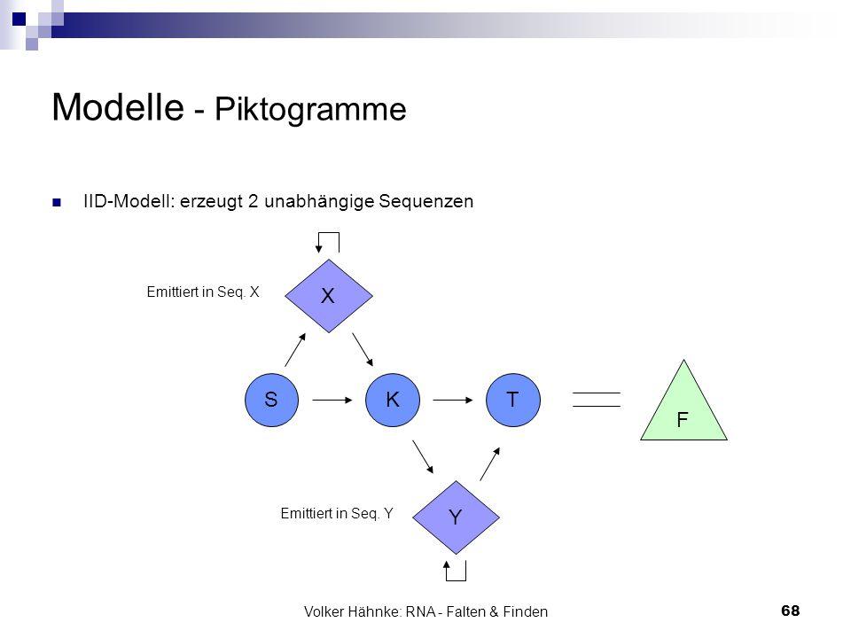 Volker Hähnke: RNA - Falten & Finden68 Modelle - Piktogramme IID-Modell: erzeugt 2 unabhängige Sequenzen SKT X Y F Emittiert in Seq. X Emittiert in Se
