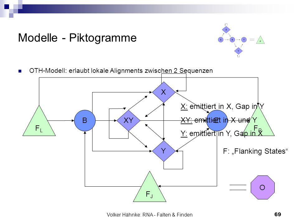 Volker Hähnke: RNA - Falten & Finden69 Modelle - Piktogramme OTH-Modell: erlaubt lokale Alignments zwischen 2 Sequenzen FLFL B XY FJFJ FRFR E X Y X: e