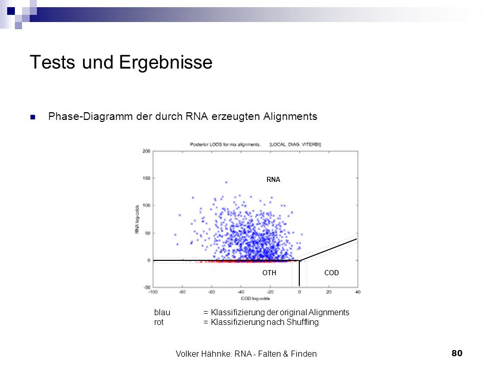 Volker Hähnke: RNA - Falten & Finden80 Tests und Ergebnisse Phase-Diagramm der durch RNA erzeugten Alignments blau= Klassifizierung der original Alignments rot = Klassifizierung nach Shuffling RNA OTHCOD