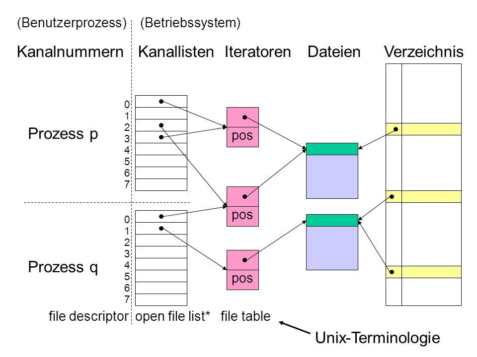pos (Benutzerprozess) (Betriebssystem) Kanalnummern Kanallisten Iteratoren Dateien Verzeichnis 0123456701234567 0123456701234567 Prozess p Prozess q file descriptor open file list* file table Unix-Terminologie