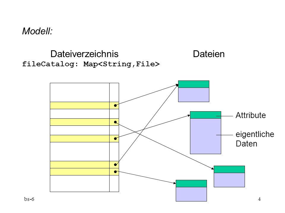 bs-64 Modell: DateiverzeichnisDateien fileCatalog: Map Attribute eigentliche Daten