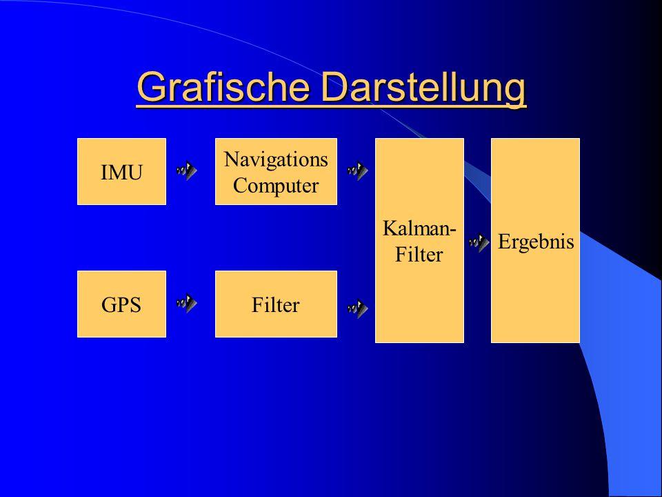 Grafische Darstellung IMU GPS Navigations Computer Filter Kalman- Filter Ergebnis