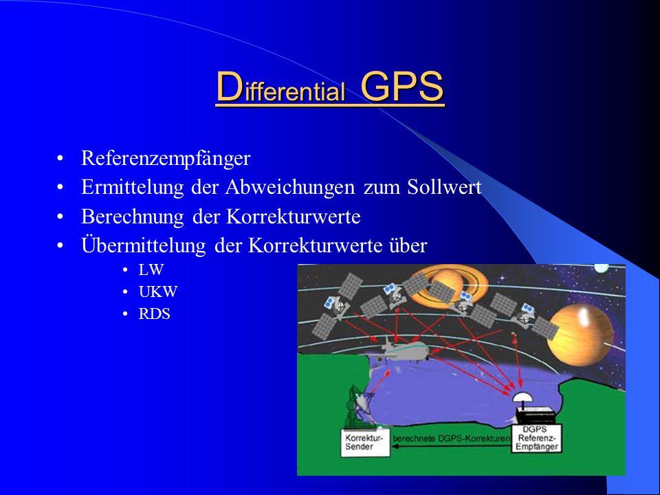 Vergleich der Verfahren VerfahrenMessprinzipGenauigkeit [m] Systempreis [€] GPS – NavigationCodemessung~ 10<< 500 DGPS – Navigation (+ Korrekturdatenempfänger) Codemessung1 – 5500 – 1.000 DGPS – Navigation (+ Korrekturdatenempfänger) Phasenmessung0.3 – 1< 5.000