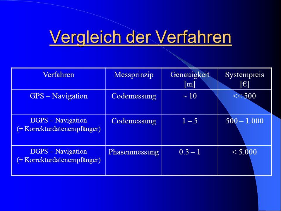 Vergleich der Verfahren VerfahrenMessprinzipGenauigkeit [m] Systempreis [€] GPS – NavigationCodemessung~ 10<< 500 DGPS – Navigation (+ Korrekturdatene