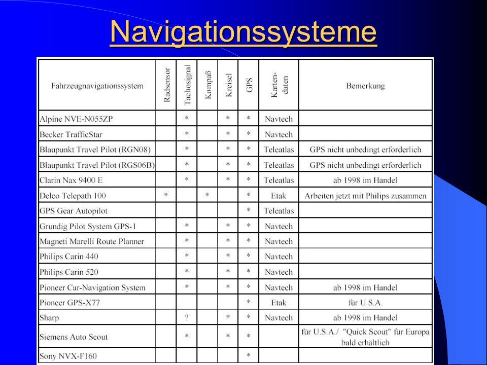 Inertiale Messsysteme Grundidee: Messen der Beschleunigung und der Dreharten an den drei Achsen eines fahrzeugspezifischen Koordinatensystems
