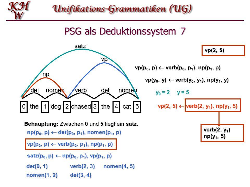 PSG als Deduktionssystem 6 thedogchasedthecat 012345detnomenverbdetnomensatz Behauptung: Zwischen 0 und 5 liegt ein satz.