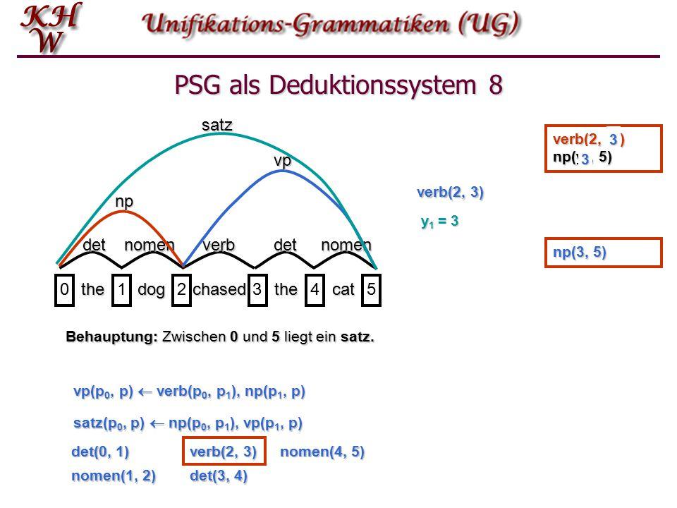 PSG als Deduktionssystem 7 thedogchasedthecat 012345 detnomenverbdetnomen np vp satz Behauptung: Zwischen 0 und 5 liegt ein satz.