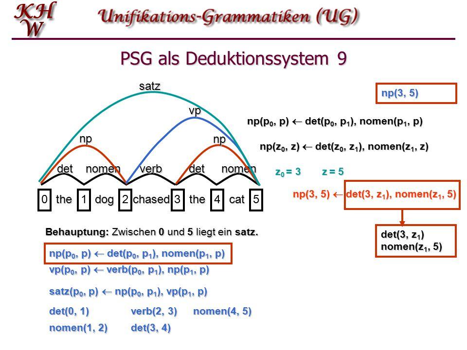 PSG als Deduktionssystem 8 thedogchasedthecat 012345 detnomenverbdetnomen np vp satz Behauptung: Zwischen 0 und 5 liegt ein satz.
