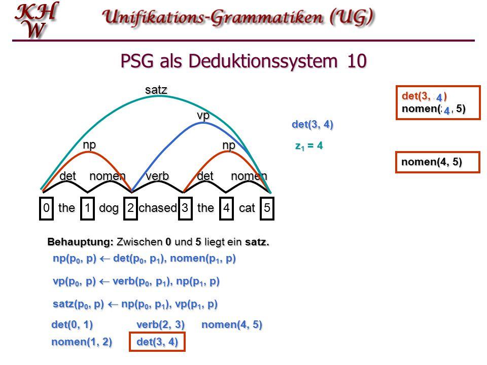 PSG als Deduktionssystem 9 thedogchasedthecat 012345 detnomenverbdetnomen npnpvp satz Behauptung: Zwischen 0 und 5 liegt ein satz.