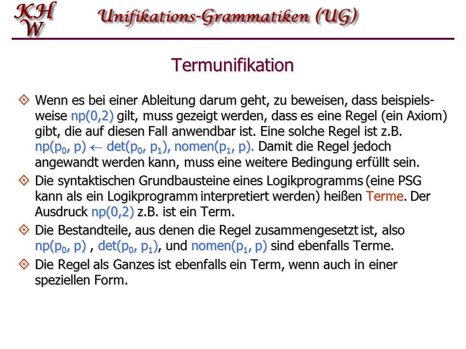 PSG als Deduktionssystem 11 thedogchasedthecat 01234 detnomenverbdetnomen np np vp satz Behauptung: Zwischen 0 und 5 liegt ein satz.