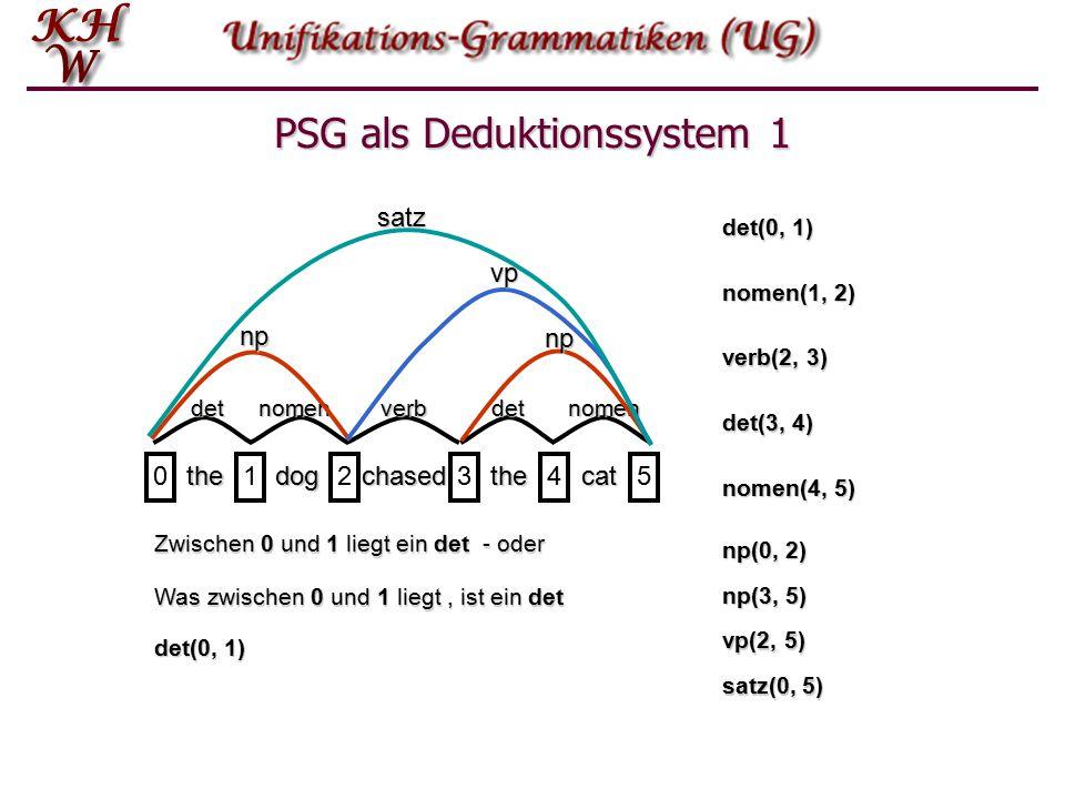 Phrasenstrukturgrammatik (PSG) als Deduktionssystem thedogchasedthecat 012345detnomenverbdetnomen np np vp satz