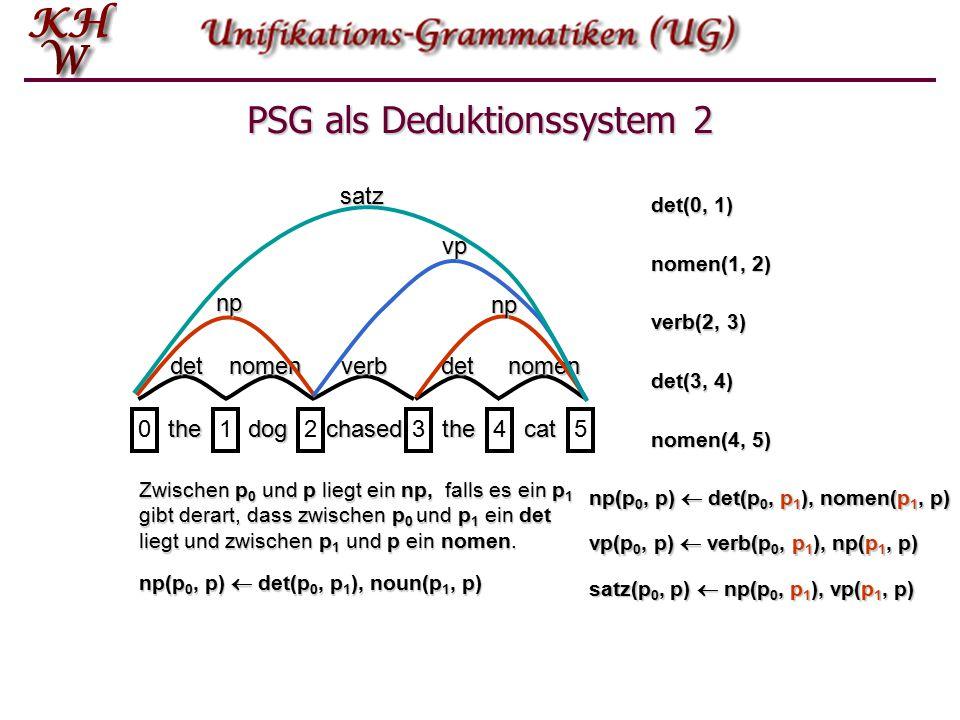 PSG als Deduktionssystem 1 thedogchasedthecat 012345 detnomenverbdetnomen np np vpsatz Zwischen 0 und 1 liegt ein det - oder Was zwischen 0 und 1 liegt, ist ein det det(0, 1) nomen(1, 2) verb(2, 3) det(3, 4) nomen(4, 5) np(0, 2) vp(2, 5) np(3, 5) satz(0, 5)