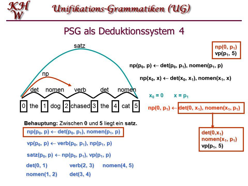 PSG als Deduktionssystem 3 thedogchasedthecat 012345satz Behauptung: Zwischen 0 und 5 liegt ein satz.