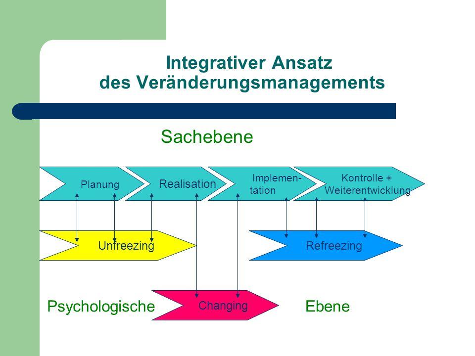 Integrativer Ansatz des Veränderungsmanagements Sachebene Planung Realisation Implemen- tation Kontrolle + Weiterentwicklung Unfreezing Refreezing Cha
