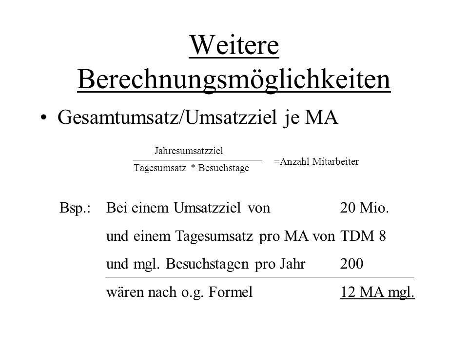 Weitere Berechnungsmöglichkeiten Gesamtumsatz/Umsatzziel je MA Jahresumsatzziel Tagesumsatz * Besuchstage =Anzahl Mitarbeiter Bsp.: Bei einem Umsatzzi