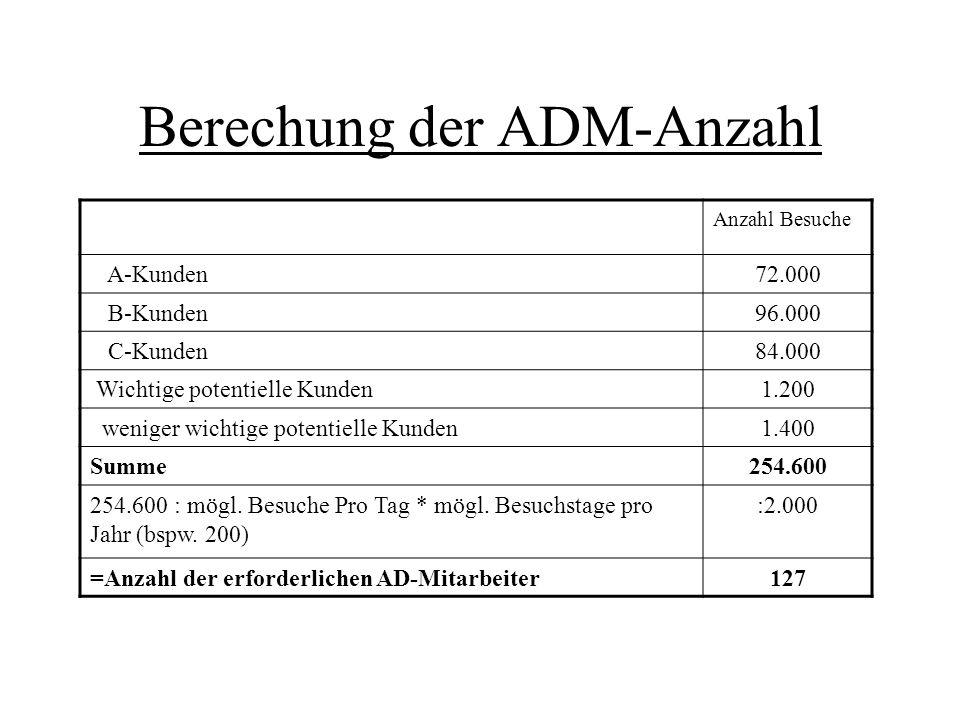 Berechung der ADM-Anzahl Anzahl Besuche A-Kunden72.000 B-Kunden96.000 C-Kunden84.000 Wichtige potentielle Kunden1.200 weniger wichtige potentielle Kun