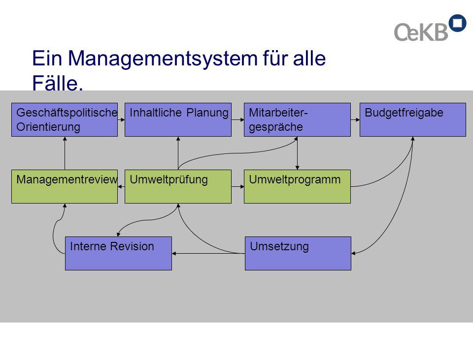 Ein Managementsystem für alle Fälle.