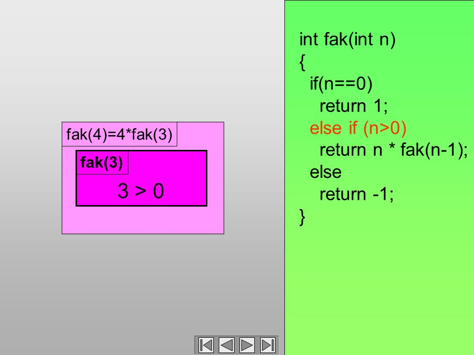 fak(4)=4*fak(3) 3 > 0 fak(3) int fak(int n) { if(n==0) return 1; else if (n>0) return n * fak(n-1); else return -1; }