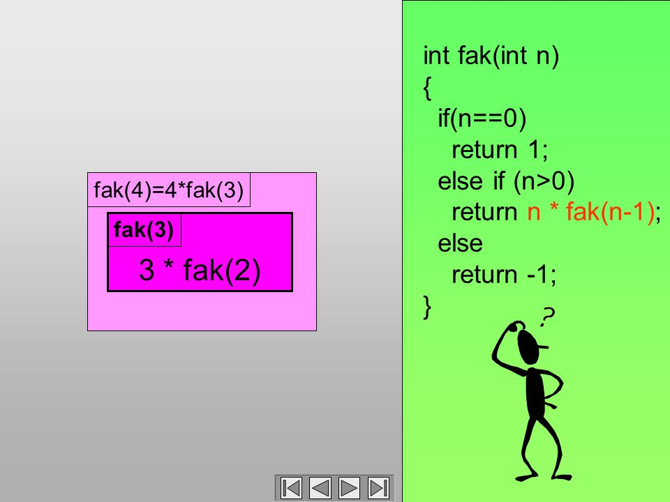 fak(4)=4*fak(3) 3 * fak(2) fak(3) int fak(int n) { if(n==0) return 1; else if (n>0) return n * fak(n-1); else return -1; }