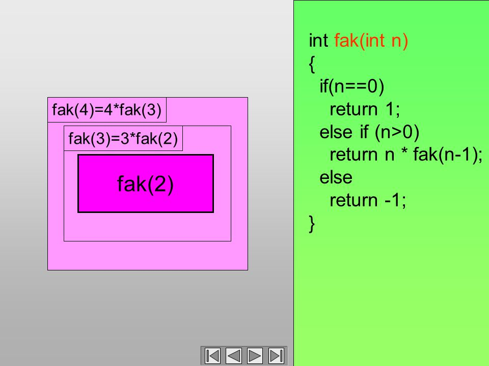 fak(4)=4*fak(3) int fak(int n) { if(n==0) return 1; else if (n>0) return n * fak(n-1); else return -1; } 3 * fak(2) fak(3)fak(3)=3*fak(2) fak(2)