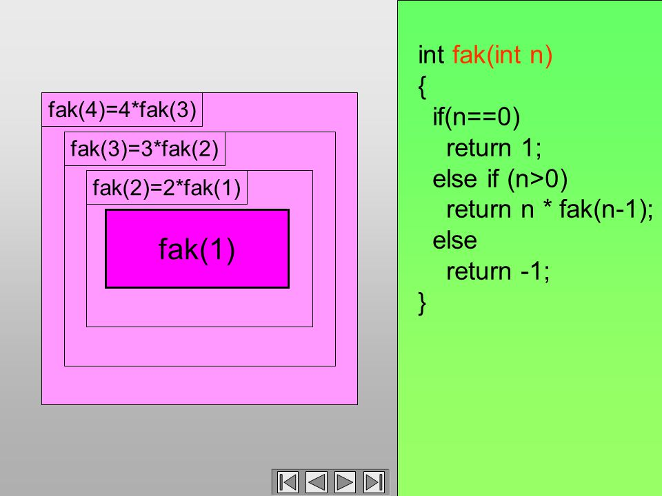 fak(4)=4*fak(3) fak(3)=3*fak(2) int fak(int n) { if(n==0) return 1; else if (n>0) return n * fak(n-1); else return -1; } fak(3)=3*fak(2) 2 * fak(1) fak(2)fak(2)=2*fak(1) fak(1)