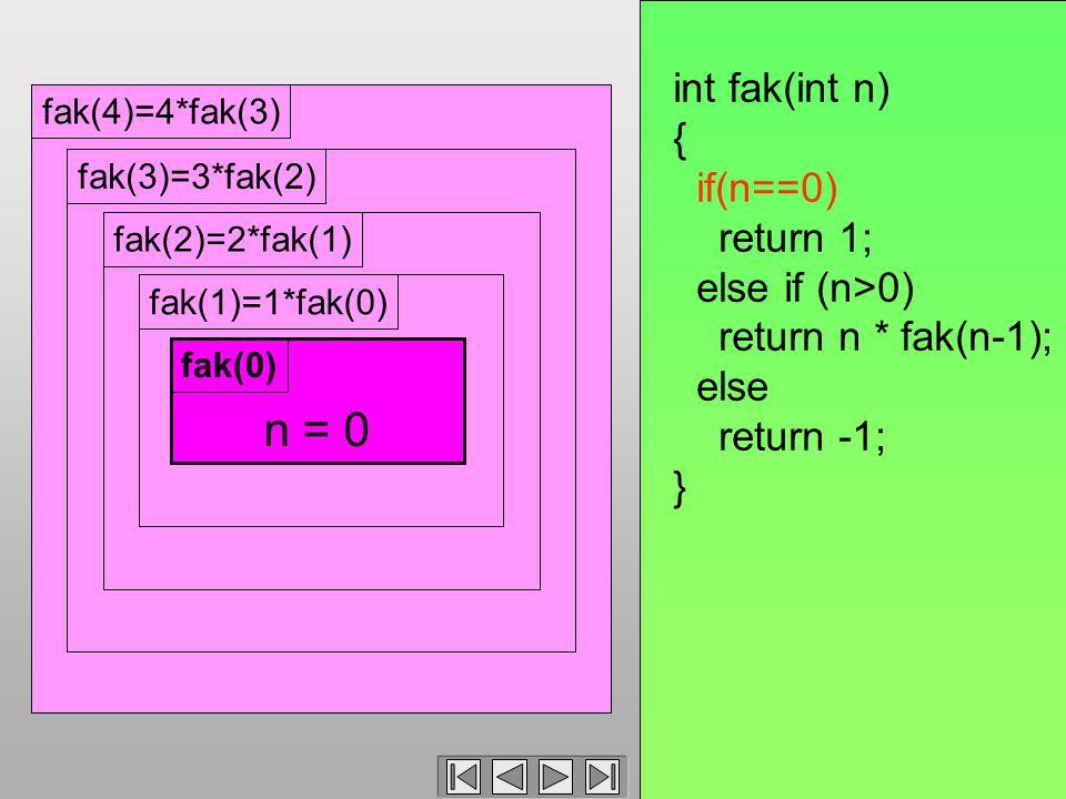 fak(4)=4*fak(3)fak(3)=3*fak(2)fak(2)=2*fak(1)fak(1)=1*fak(0) int fak(int n) { if(n==0) return 1; else if (n>0) return n * fak(n-1); else return -1; } n = 0 fak(0)