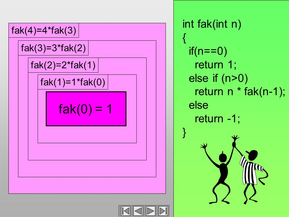 fak(4)=4*fak(3)fak(3)=3*fak(2)fak(2)=2*fak(1)fak(1)=1*fak(0) int fak(int n) { if(n==0) return 1; else if (n>0) return n * fak(n-1); else return -1; } fak(0) = 1