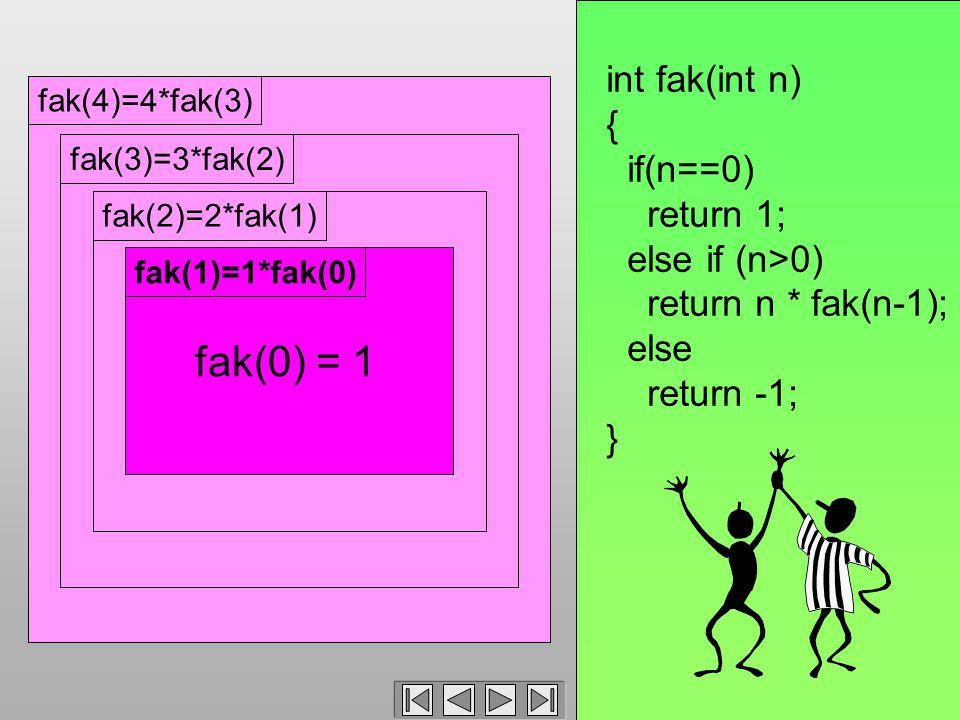 fak(4)=4*fak(3)fak(3)=3*fak(2)fak(2)=2*fak(1)fak(1)=1*fak(0) int fak(int n) { if(n==0) return 1; else if (n>0) return n * fak(n-1); else return -1; } fak(0) = 1