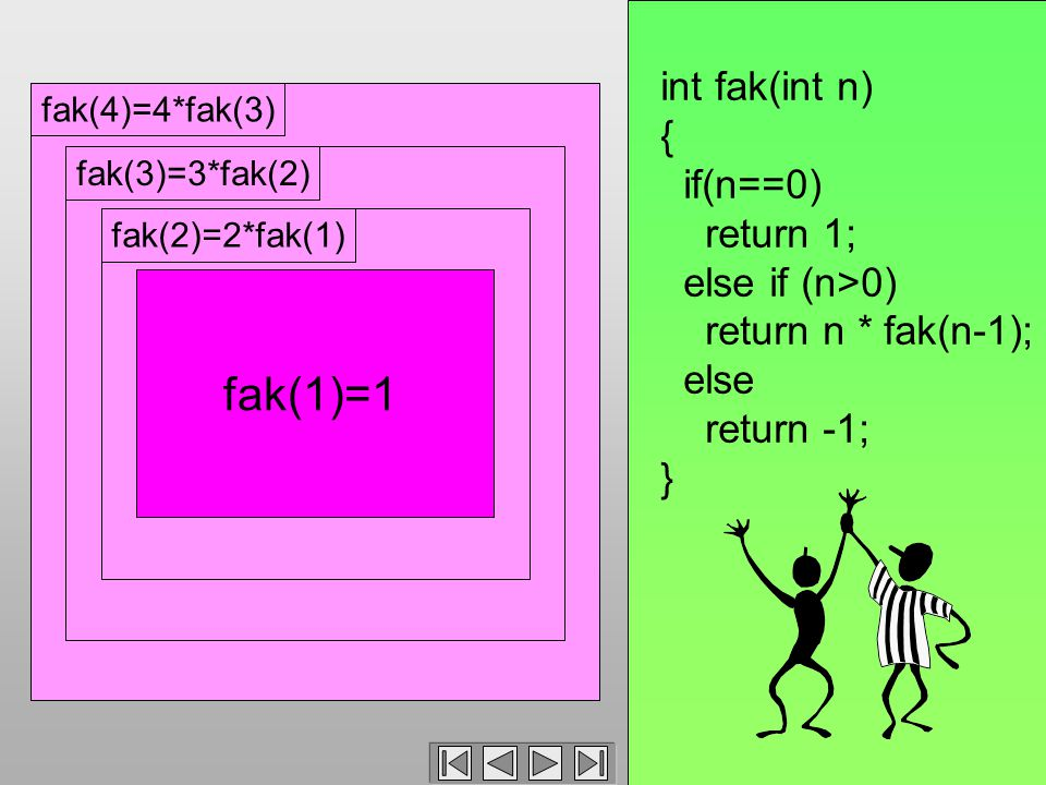 fak(4)=4*fak(3)fak(3)=3*fak(2)fak(2)=2*fak(1) int fak(int n) { if(n==0) return 1; else if (n>0) return n * fak(n-1); else return -1; } fak(1)=1
