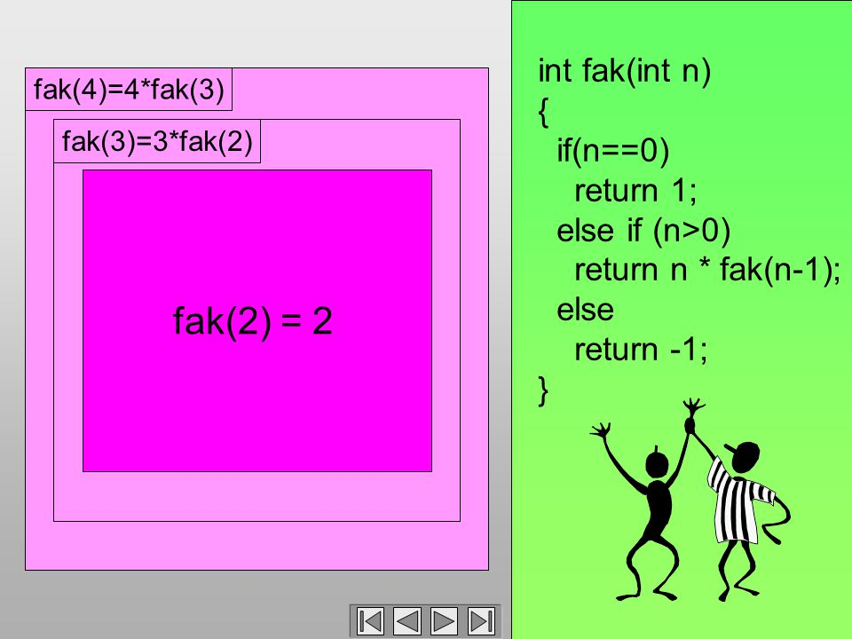 fak(4)=4*fak(3)fak(3)=3*fak(2) int fak(int n) { if(n==0) return 1; else if (n>0) return n * fak(n-1); else return -1; } fak(2) = 2