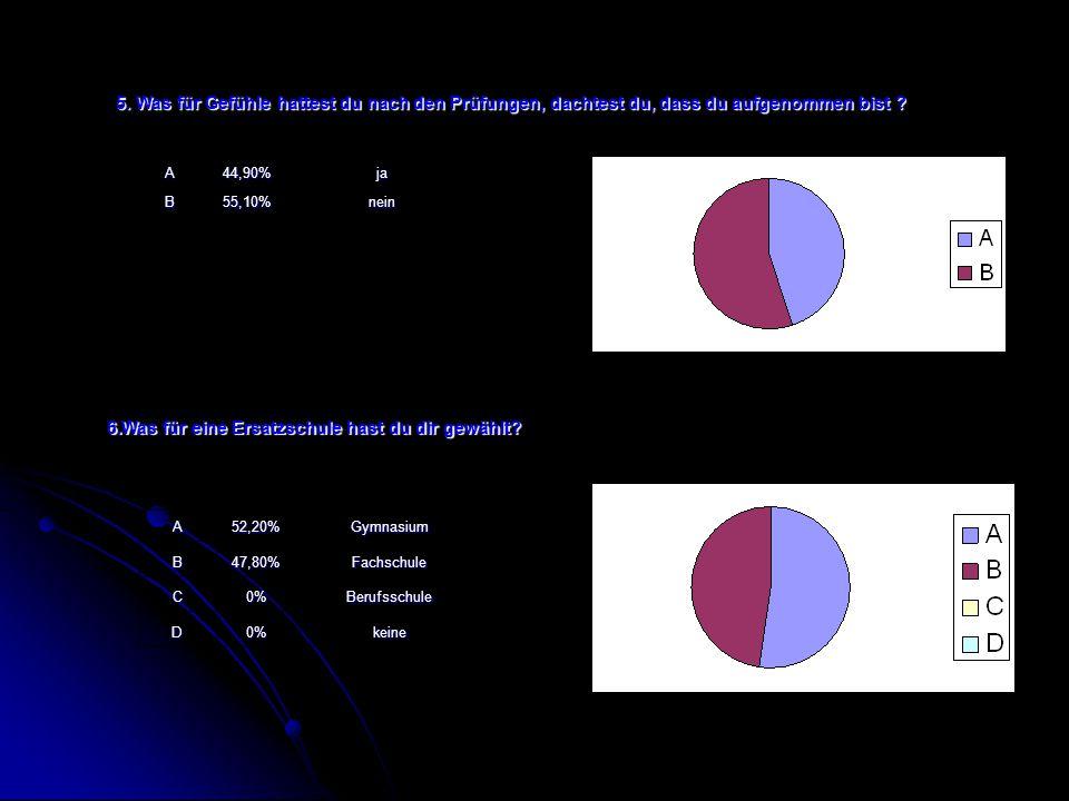 A52,20%GymnasiumB47,80%Fachschule C0%Berufsschule D0%keine A44,90%jaB55,10%nein 5.