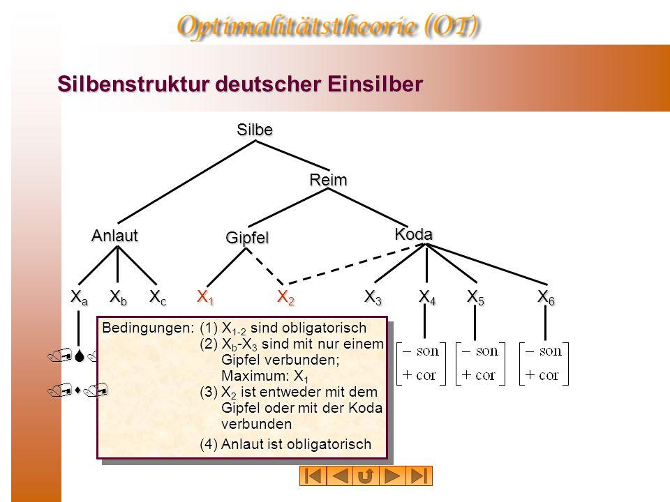 Silbenstruktur deutscher Einsilber Silbe Anlaut Reim Gipfel Koda /S/ XaXaXaXa XcXcXcXc X4X4X4X4 X3X3X3X3 X5X5X5X5 XbXbXbXb X1X1X1X1 X2X2X2X2 X6X6X6X6 Bedingungen: (1) X 1-2 sind obligatorisch (2) X b -X 3 sind mit nur einem Gipfel verbunden; Maximum: X 1 (3)X 2 ist entweder mit dem Gipfel oder mit der Koda verbunden (4) Anlaut ist obligatorisch Bedingungen: (1) X 1-2 sind obligatorisch (2) X b -X 3 sind mit nur einem Gipfel verbunden; Maximum: X 1 (3)X 2 ist entweder mit dem Gipfel oder mit der Koda verbunden (4) Anlaut ist obligatorisch /s/