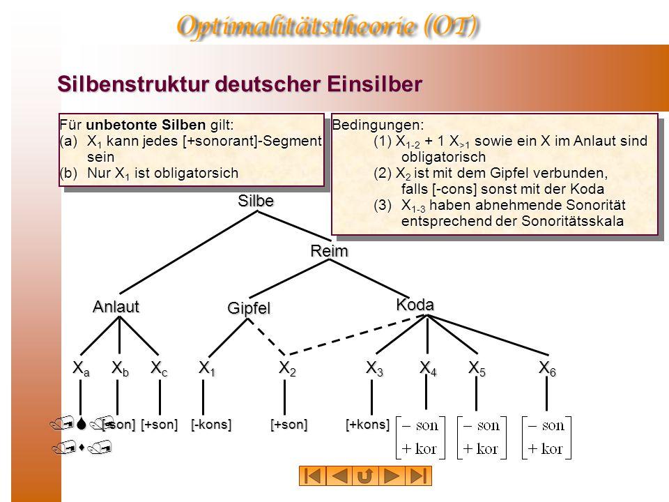 Silbenstruktur deutscher Einsilber Silbe Anlaut Reim Gipfel Koda /S/ XaXaXaXa XcXcXcXc X4X4X4X4 X3X3X3X3 X5X5X5X5 XbXbXbXb X1X1X1X1 X2X2X2X2 X6X6X6X6 Bedingungen: (1) X 1-2 + 1 X >1 sowie ein X im Anlaut sind obligatorisch (2) X 2 ist mit dem Gipfel verbunden, falls [-cons] sonst mit der Koda (3)X 1-3 haben abnehmende Sonorität entsprechend der Sonoritätsskala [-son][+son][-kons][+kons][+son] Für unbetonte Silben gilt: (a) X 1 kann jedes [+sonorant]-Segment sein (b) Nur X 1 ist obligatorsich /s/