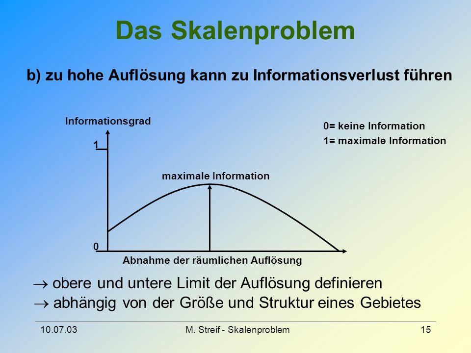 10.07.03M. Streif - Skalenproblem15 Das Skalenproblem b) zu hohe Auflösung kann zu Informationsverlust führen maximale Information 0 1 Abnahme der räu