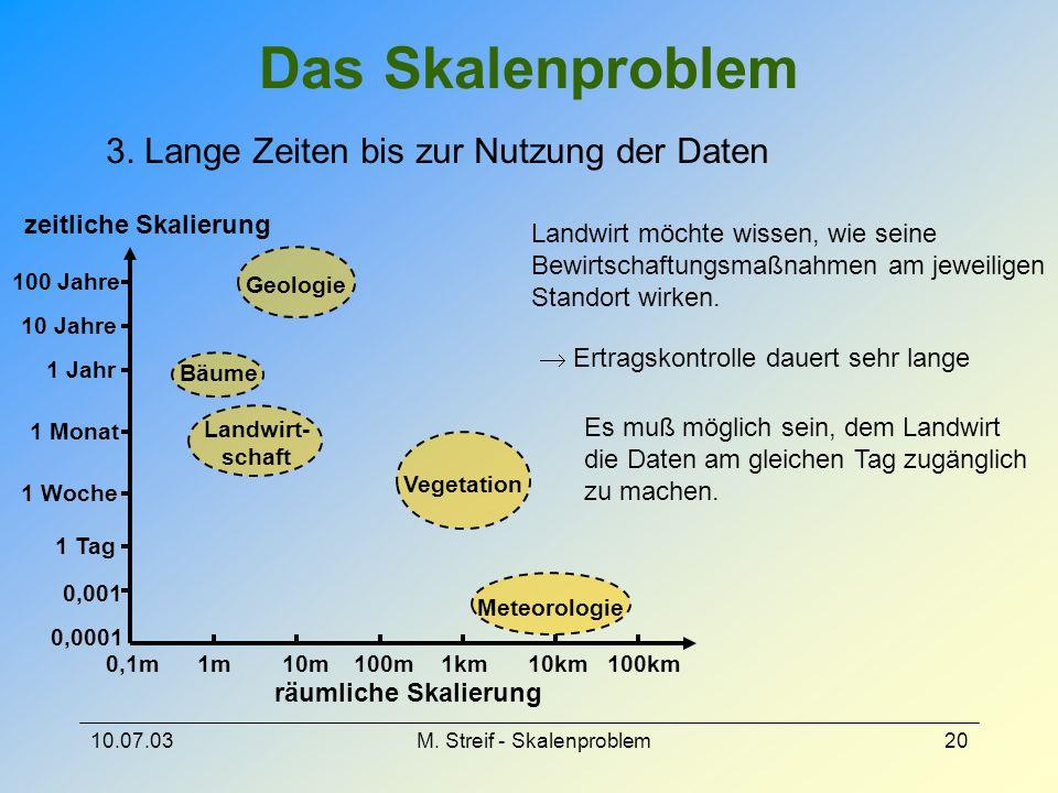 10.07.03M. Streif - Skalenproblem20 Das Skalenproblem Bäume 0,1m1m10m100m1km10km100km Meteorologie 0,0001 0,001 1 Tag 1 Woche 1 Monat 1 Jahr 10 Jahre