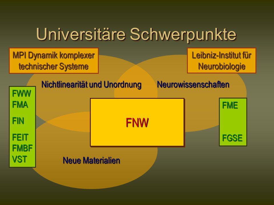 Neurowissenschaften Universitäre Schwerpunkte Nichtlinearität und Unordnung Neue Materialien FNWFNW MPI Dynamik komplexer technischer Systeme Leibniz-