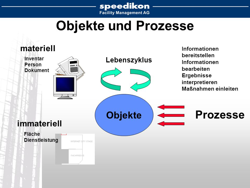 Objekte und Prozesse materiell Objekte Inventar Person Dokument Prozesse Fläche Dienstleistung Informationen bereitstellen Informationen bearbeiten Ergebnisse interpretieren Maßnahmen einleiten Lebenszyklus immateriell