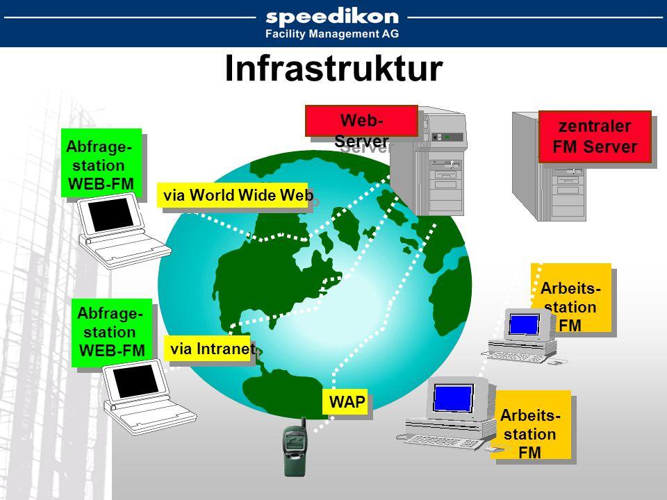 Arbeits- station FM Arbeits- station FM Abfrage- station WEB-FM Abfrage- station WEB-FM via World Wide Web via Intranet Infrastruktur zentraler FM Server zentraler FM Server Web- Server WAP