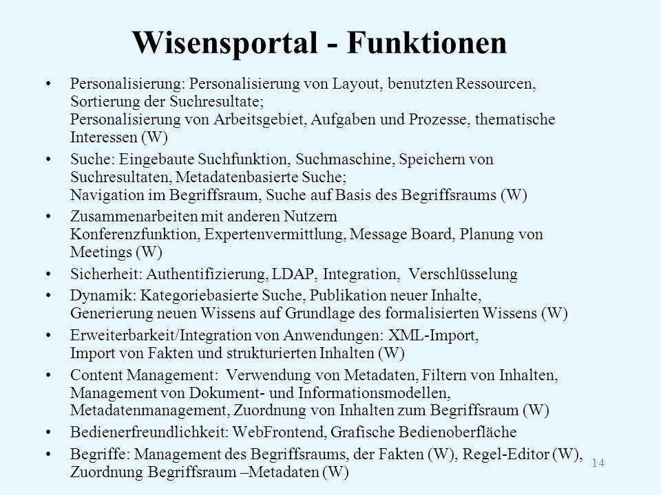 14 Wisensportal - Funktionen Personalisierung: Personalisierung von Layout, benutzten Ressourcen, Sortierung der Suchresultate; Personalisierung von A