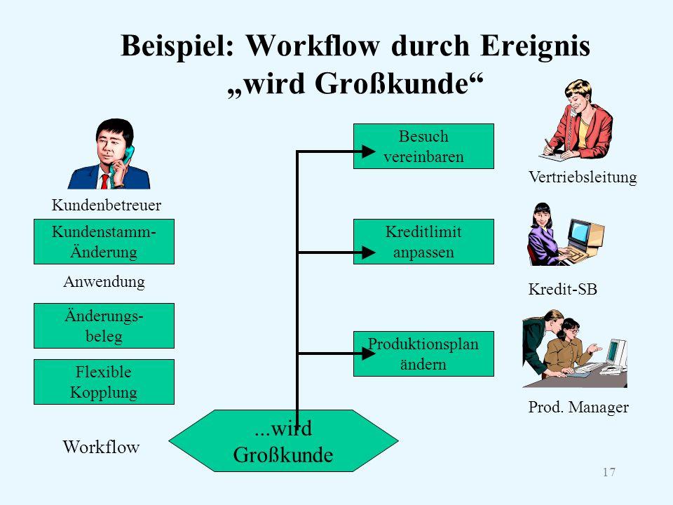 """17 Beispiel: Workflow durch Ereignis """"wird Großkunde"""" Kundenbetreuer Kundenstamm- Änderung Änderungs- beleg Flexible Kopplung Anwendung Workflow...wir"""