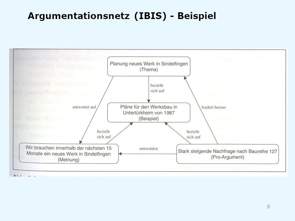 8 Argumentationsnetz (IBIS) - Beispiel