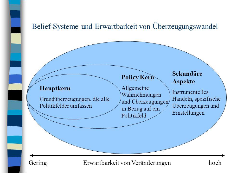 Theorien n 2.Veränderungslernen als Konzept der Politikfeldanalyse n Keine vorgegebenen Ziele.