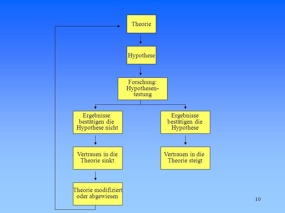 10 Theorie Hypothese Forschung: Hypothesen- testung Ergebnisse bestätigen die Hypothese nicht Vertrauen in die Theorie sinkt Theorie modifiziert oder abgewiesen Ergebnisse bestätigen die Hypothese Vertrauen in die Theorie steigt