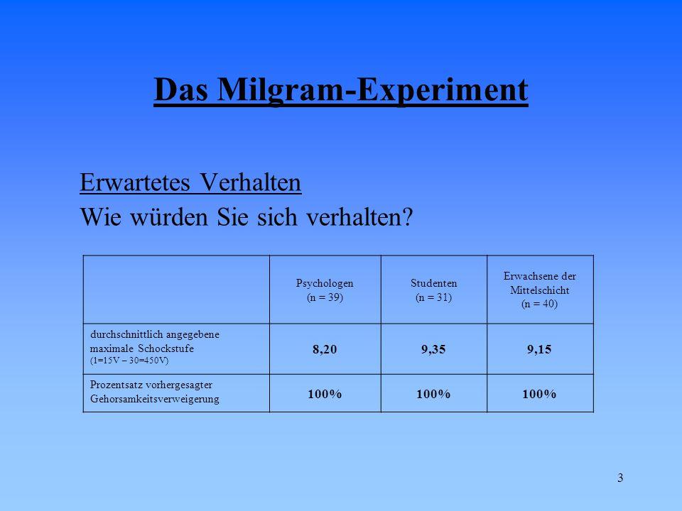 4 Tatsächliches Verhalten Bedingung 1: Fernraum (n = 40) Bedingung 2: Akustische Rückkoppelung (n = 40) Bedingung 3: Raumnähe (n = 40) Bedingung 4: Berührungsnähe (n = 40) durchschnittlich gegebener Maximalschock (1=15V – 30=450V) 27,024,5320,8017,88 Prozentsatz gehorsamer Versuchspersonen 65,0%62,5%40,0%30,0%